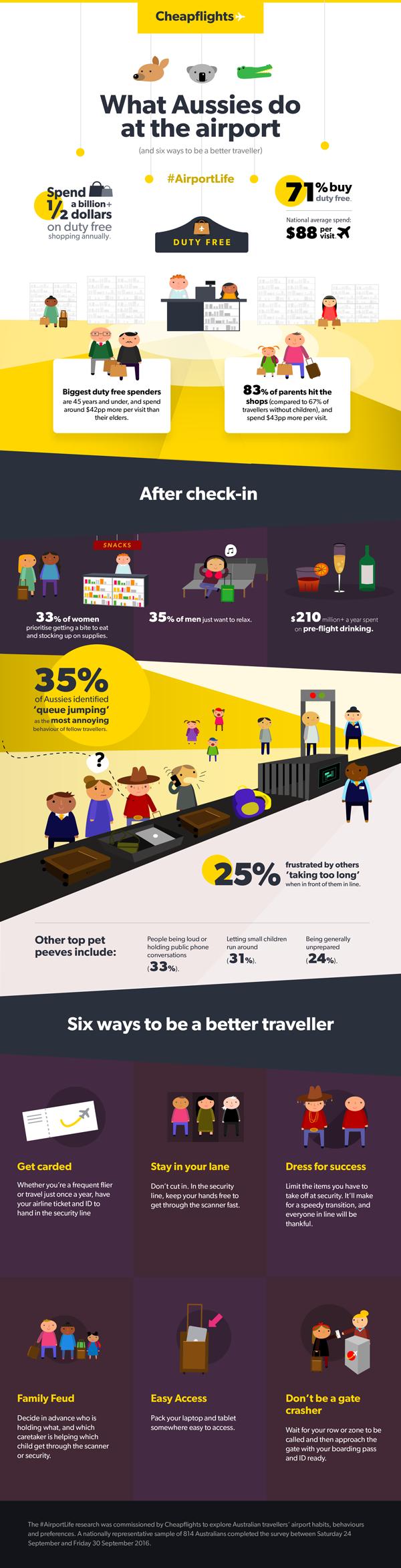 infographic-aus-airport